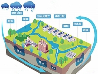 关于《广州市建设项目海绵城市建设管控指标分类指引》的发布